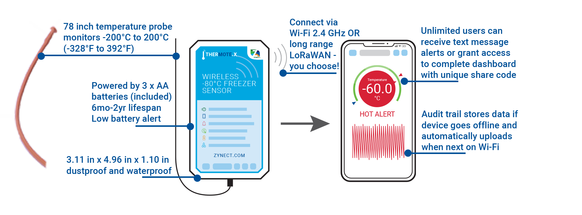 The Thermote connects wireless to your smartphone, download the Zynect sensors app for audit trails and custom alerts